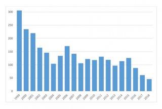 Število koscev na Ljubljanskem barju od leta 1999 do leta 2018