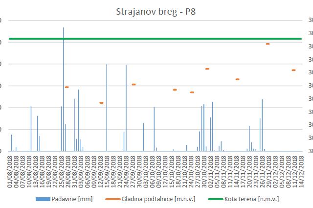 Prvi rezultati meritev nivojev podtalnice v Strajanovem bregu